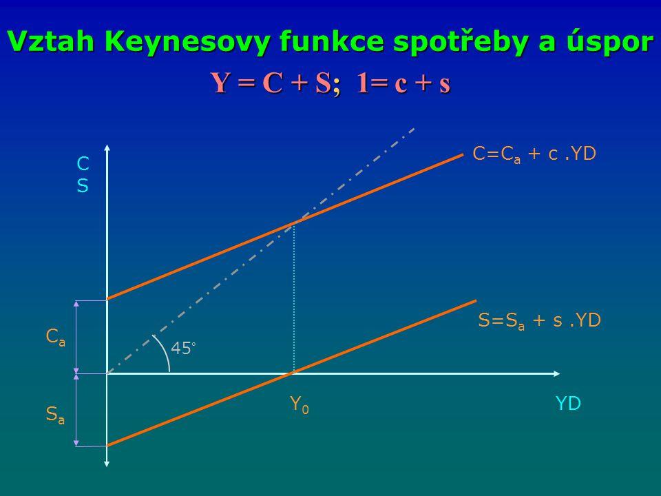 Vztah Keynesovy funkce spotřeby a úspor
