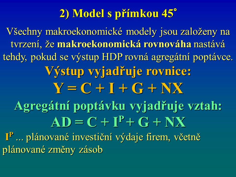 Agregátní poptávku vyjadřuje vztah: AD = C + IP + G + NX