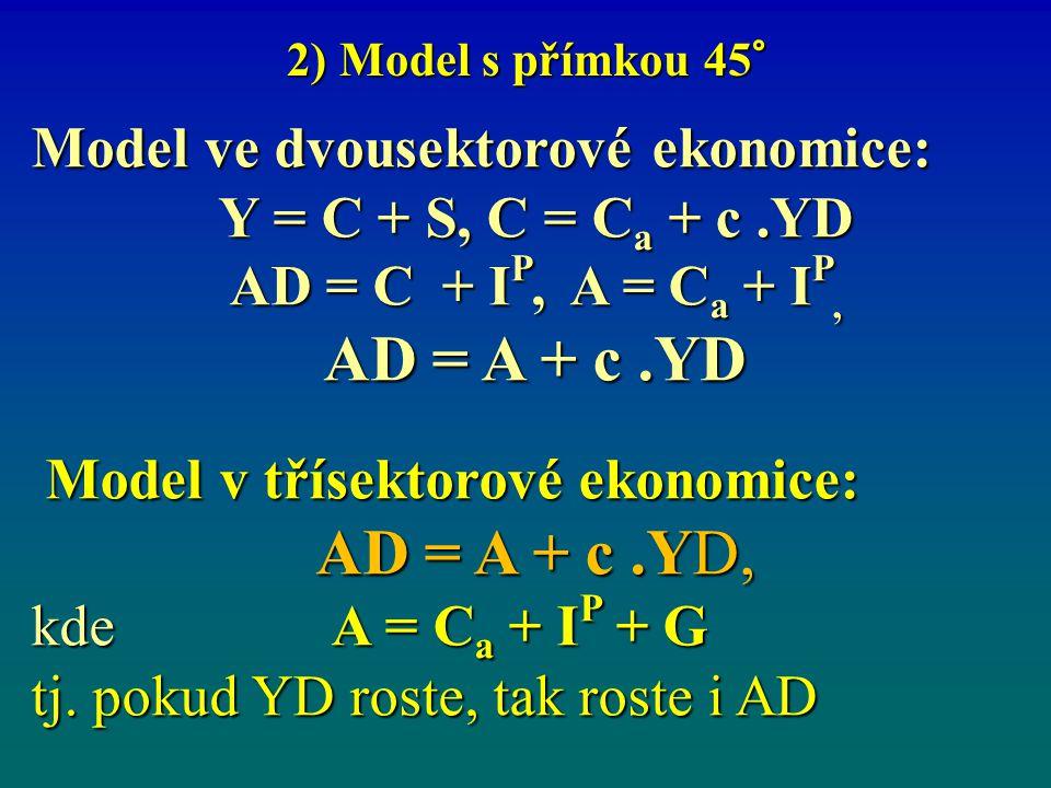 AD = A + c .YD AD = A + c .YD, Model ve dvousektorové ekonomice: