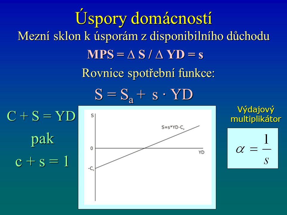 Úspory domácností S = Sa + s · YD pak c + s = 1 C + S = YD