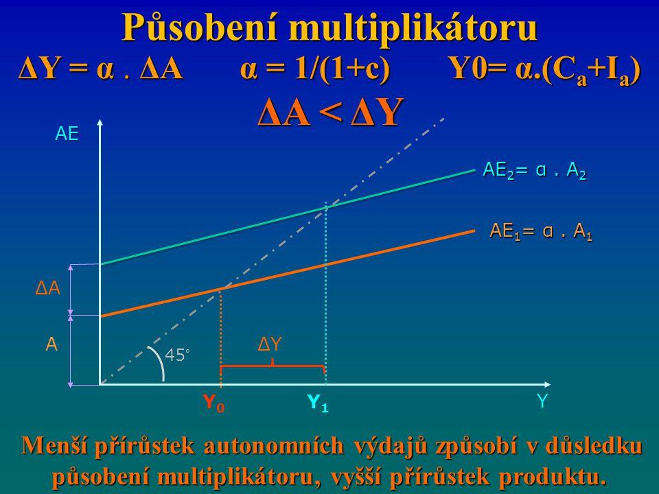 Působení multiplikátoru