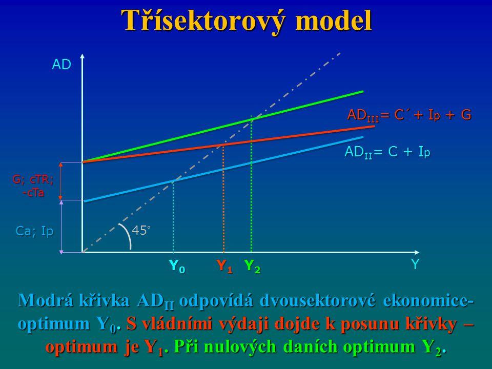 Třísektorový model Y. ADII= C + Ip. 45° Y0. AD. Ca; Ip. G; cTR; -cTa. Y2. Y1. ADIII= C´+ Ip + G.