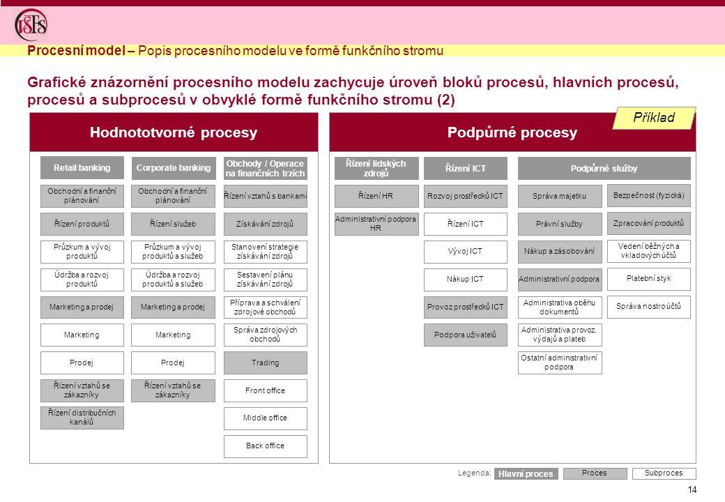 Hodnototvorné procesy Podpůrné procesy