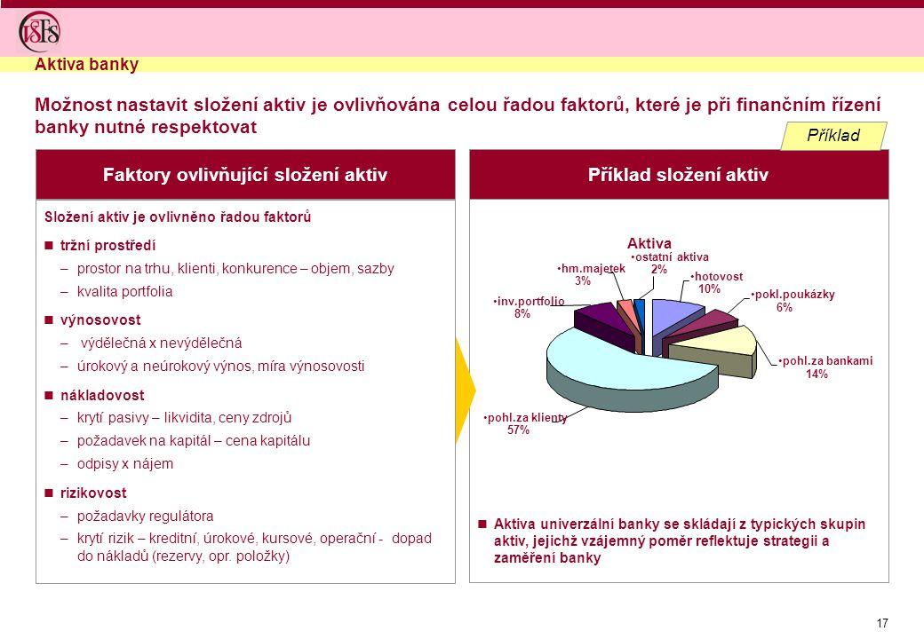 Faktory ovlivňující složení aktiv