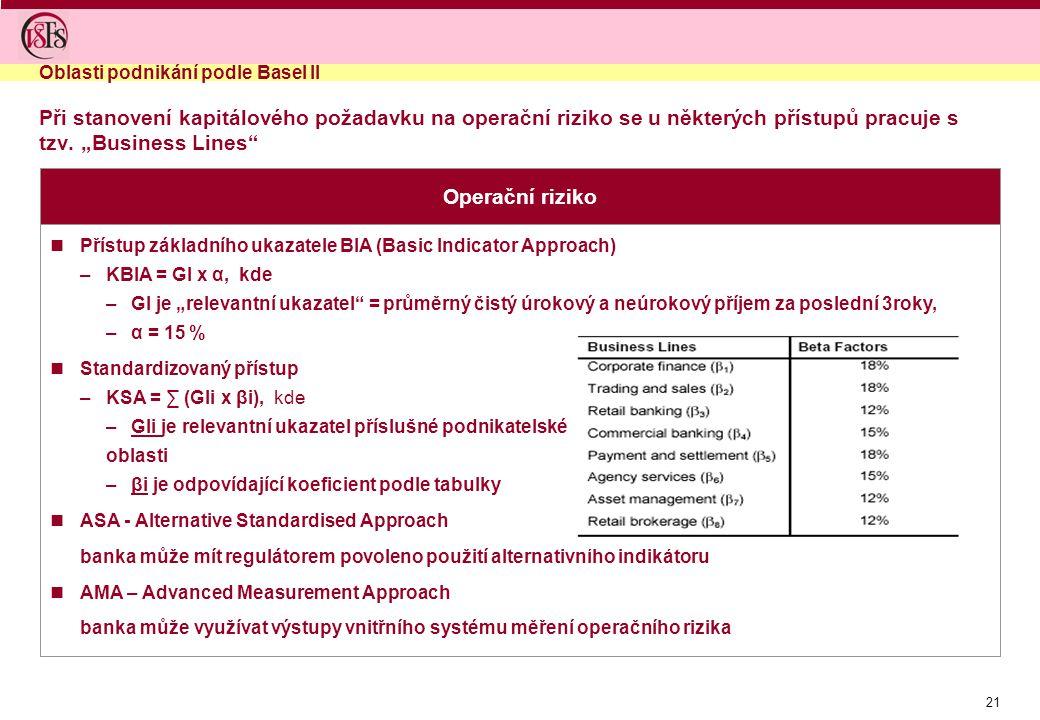 Oblasti podnikání podle Basel II
