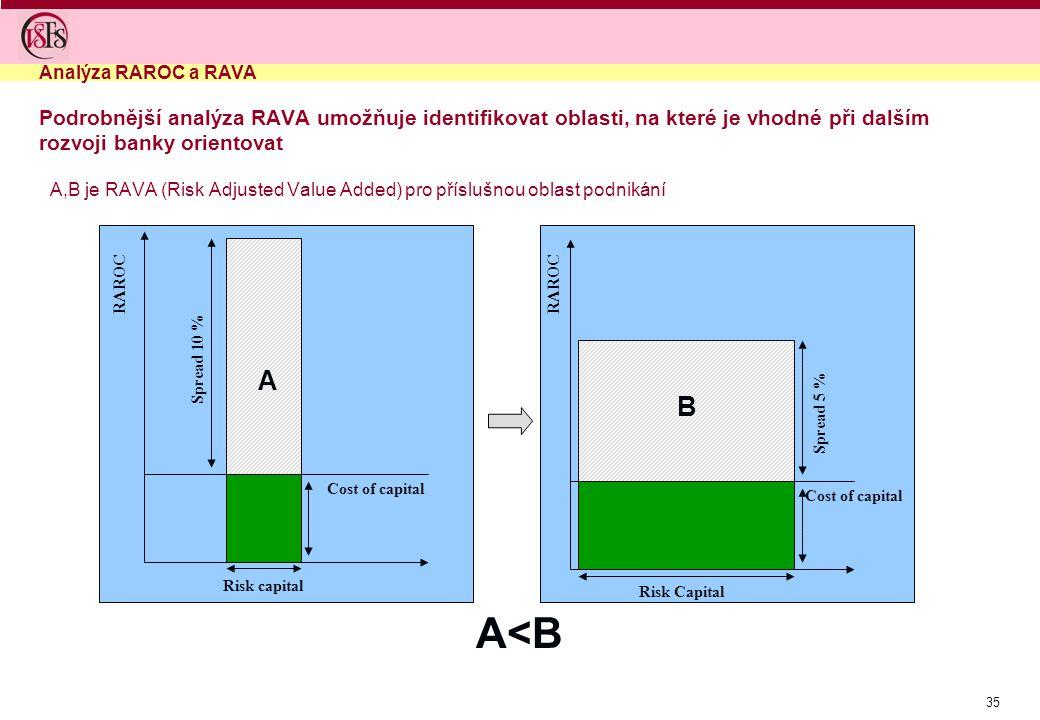 Analýza RAROC a RAVA Podrobnější analýza RAVA umožňuje identifikovat oblasti, na které je vhodné při dalším rozvoji banky orientovat.