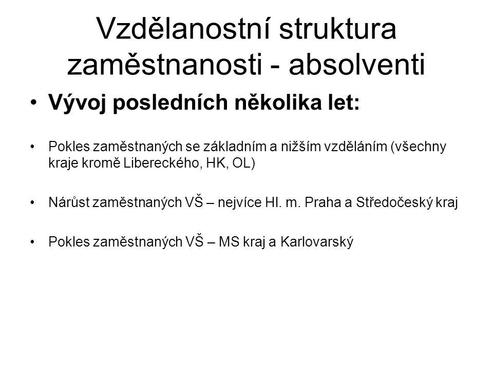 Vzdělanostní struktura zaměstnanosti - absolventi