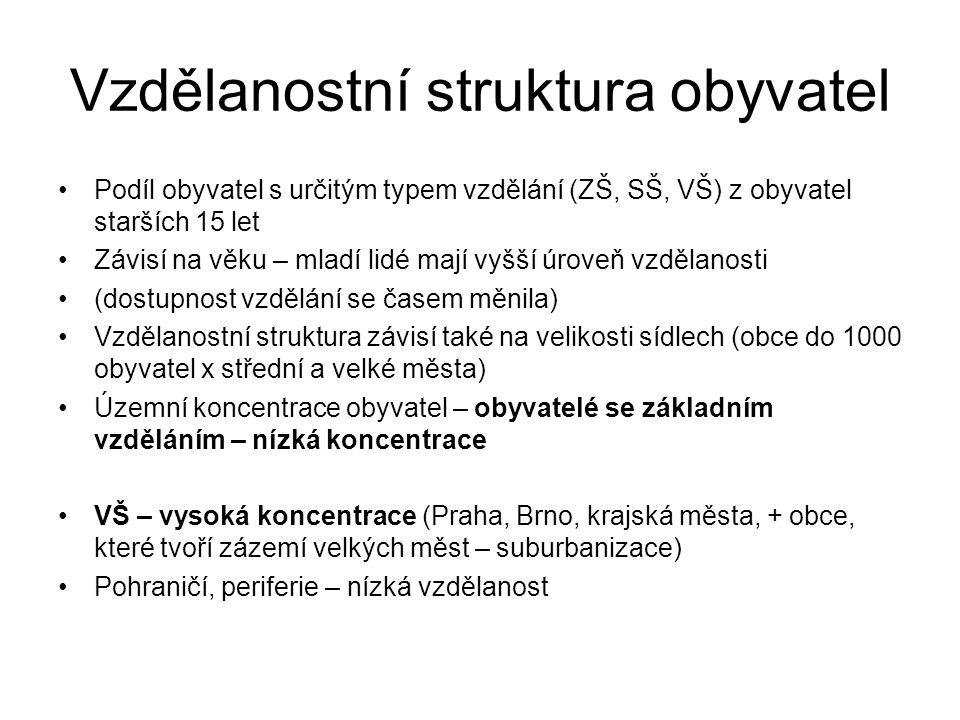 Vzdělanostní struktura obyvatel