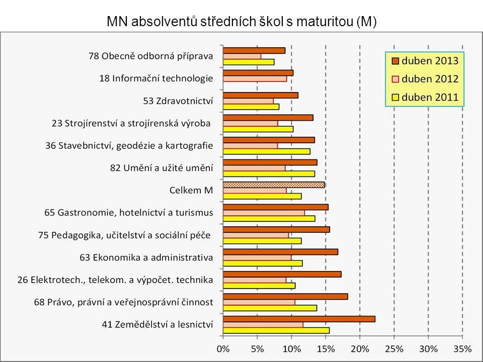 MN absolventů středních škol s maturitou (M)