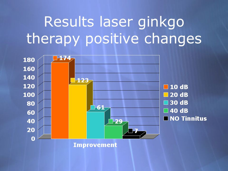 Results laser ginkgo therapy positive changes