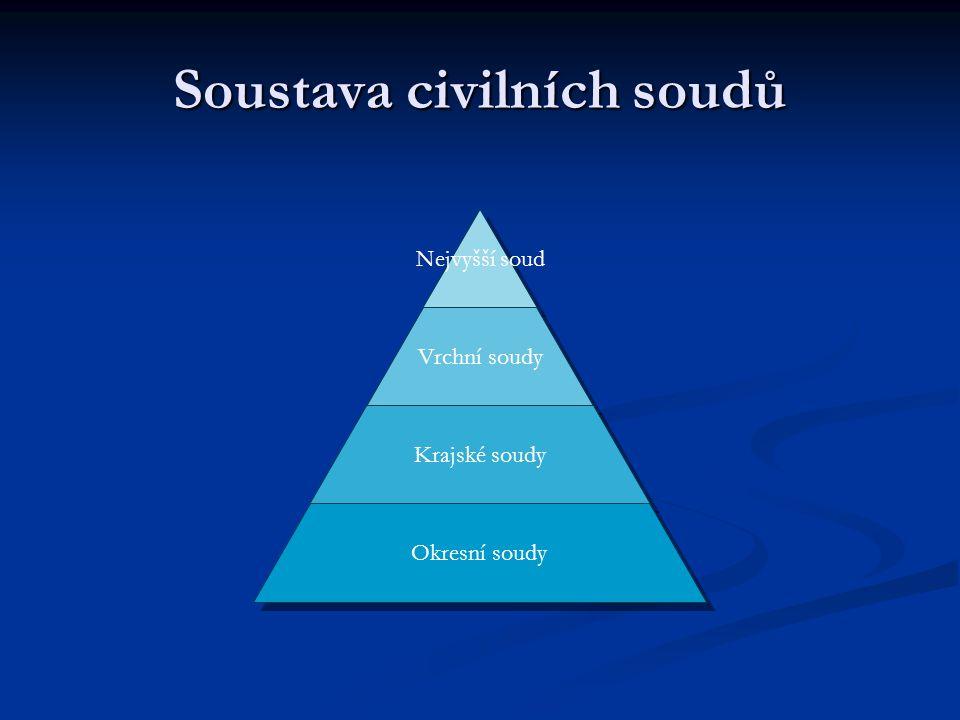 Soustava civilních soudů