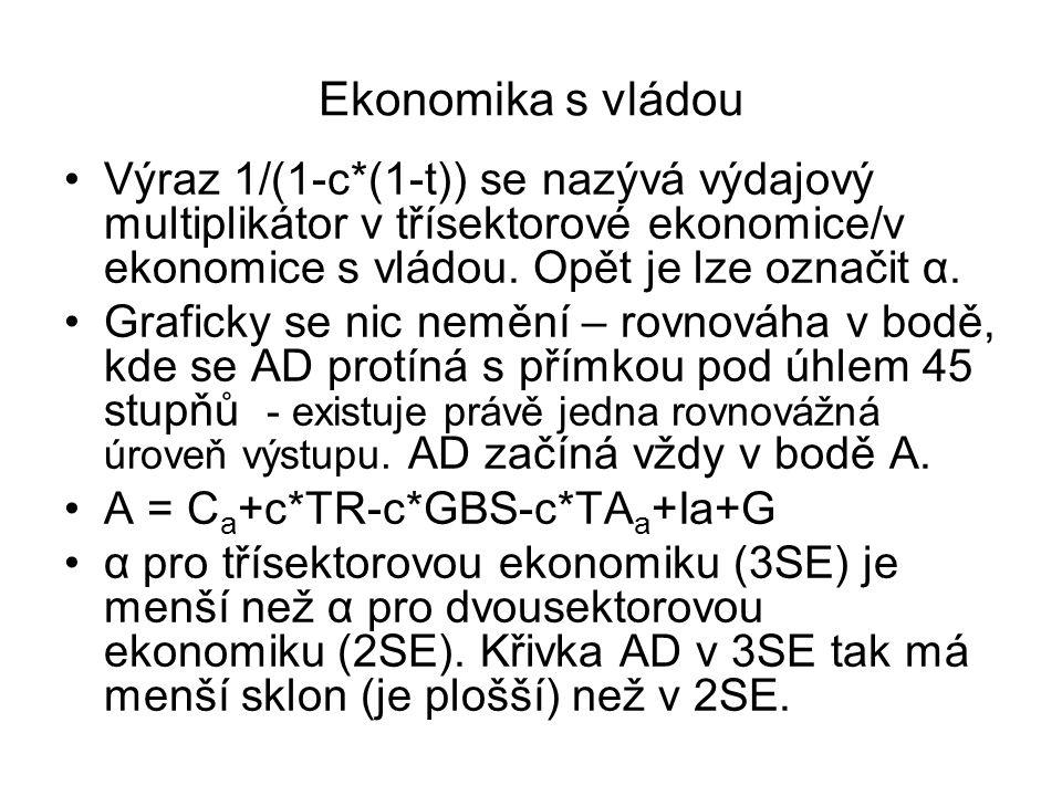 Ekonomika s vládou Výraz 1/(1-c*(1-t)) se nazývá výdajový multiplikátor v třísektorové ekonomice/v ekonomice s vládou. Opět je lze označit α.