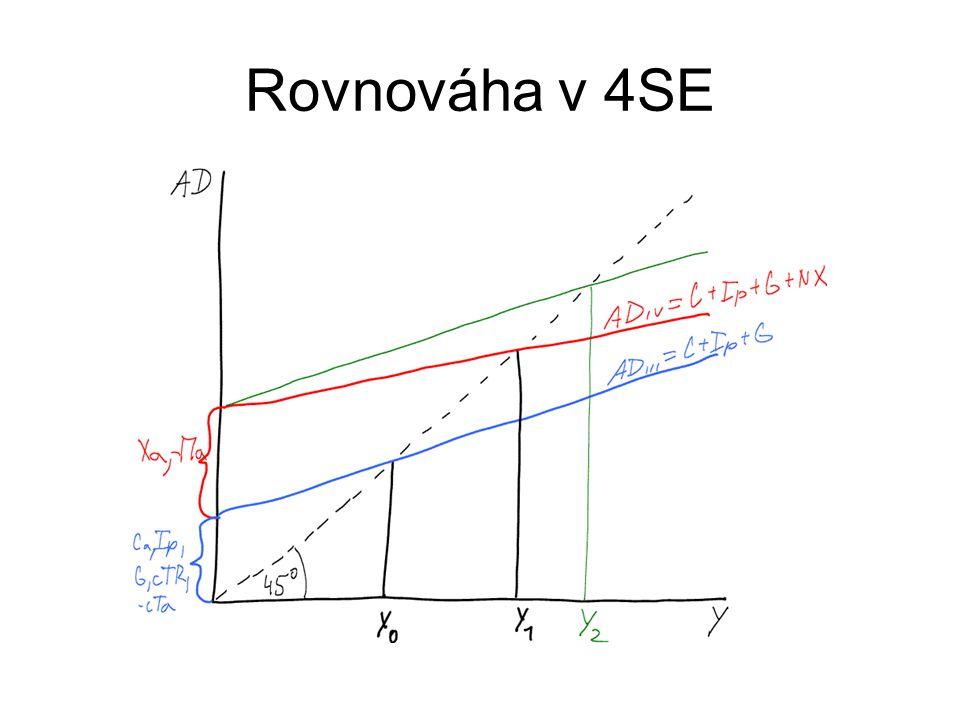 Rovnováha v 4SE