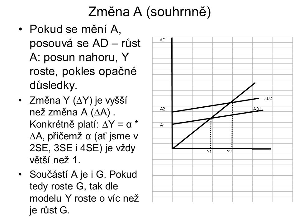 Změna A (souhrnně) Pokud se mění A, posouvá se AD – růst A: posun nahoru, Y roste, pokles opačné důsledky.
