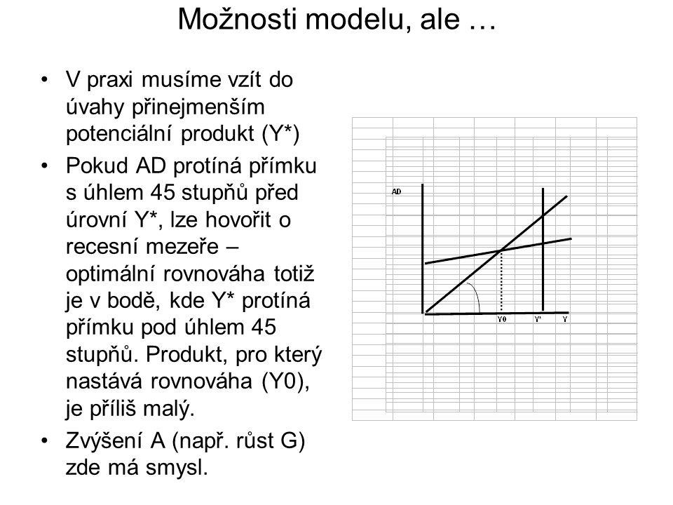 Možnosti modelu, ale … V praxi musíme vzít do úvahy přinejmenším potenciální produkt (Y*)