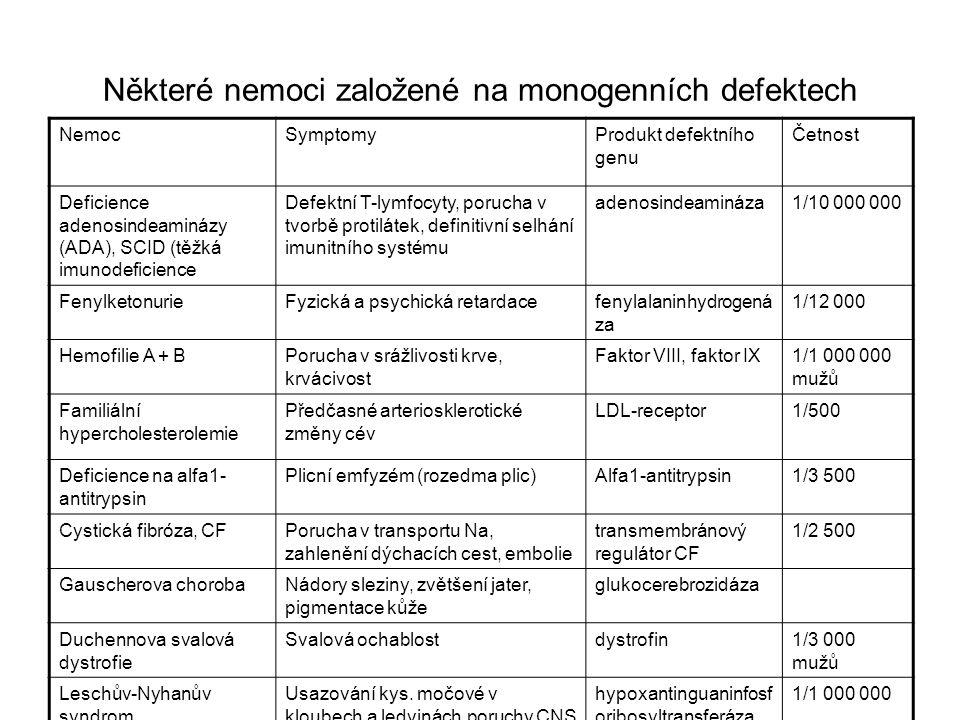 Některé nemoci založené na monogenních defektech