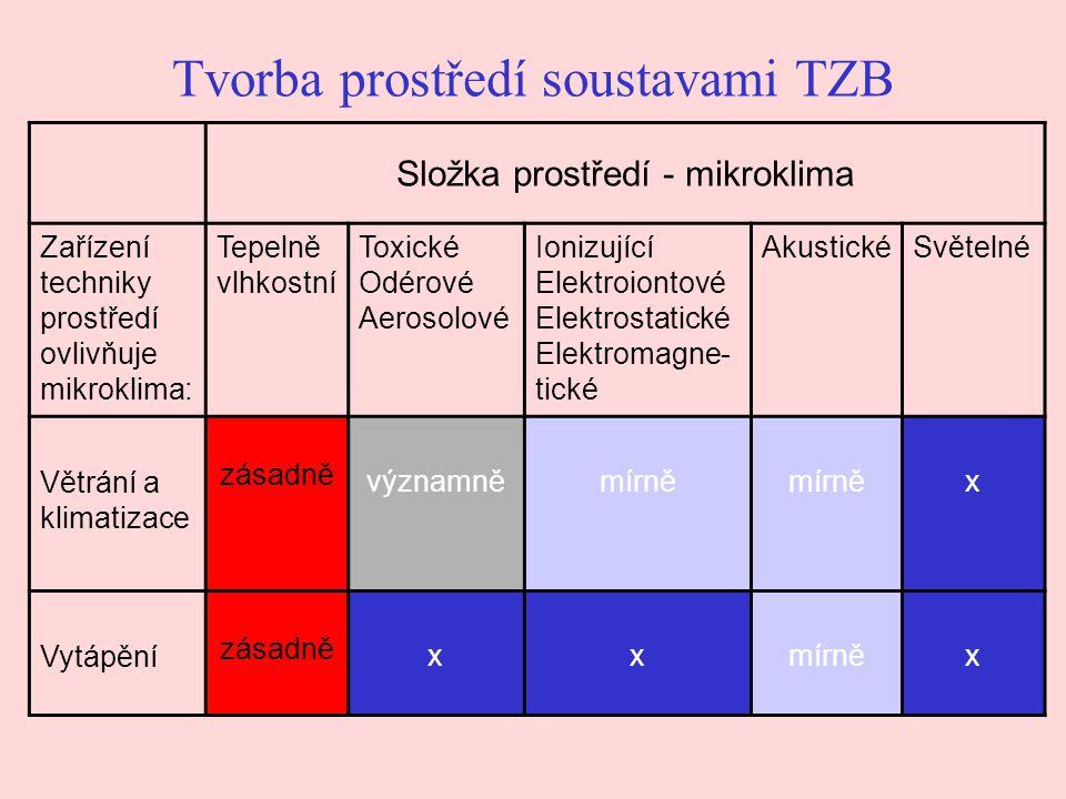 Tvorba prostředí soustavami TZB