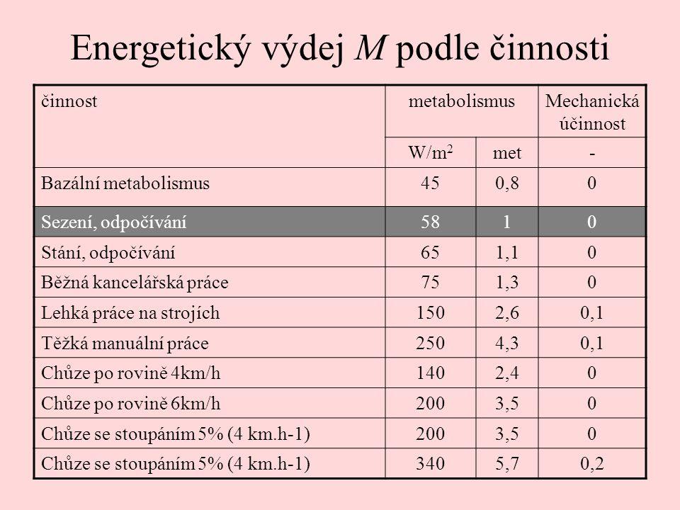Energetický výdej M podle činnosti