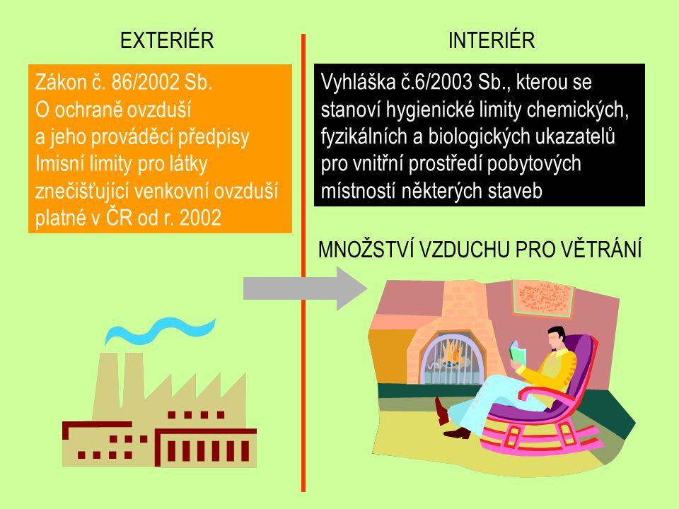 EXTERIÉR INTERIÉR. Zákon č. 86/2002 Sb. O ochraně ovzduší a jeho prováděcí předpisy.