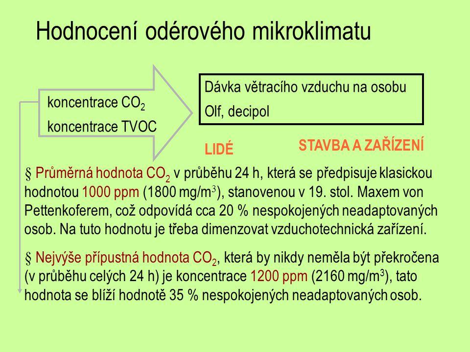 Hodnocení odérového mikroklimatu