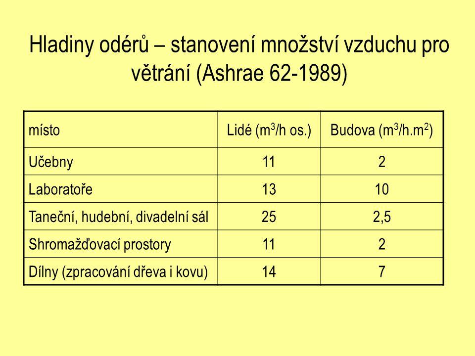 Hladiny odérů – stanovení množství vzduchu pro větrání (Ashrae 62-1989)