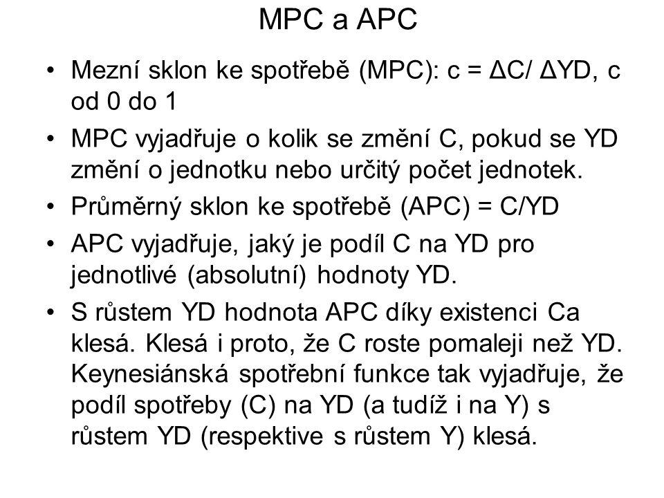 MPC a APC Mezní sklon ke spotřebě (MPC): c = ΔC/ ΔYD, c od 0 do 1