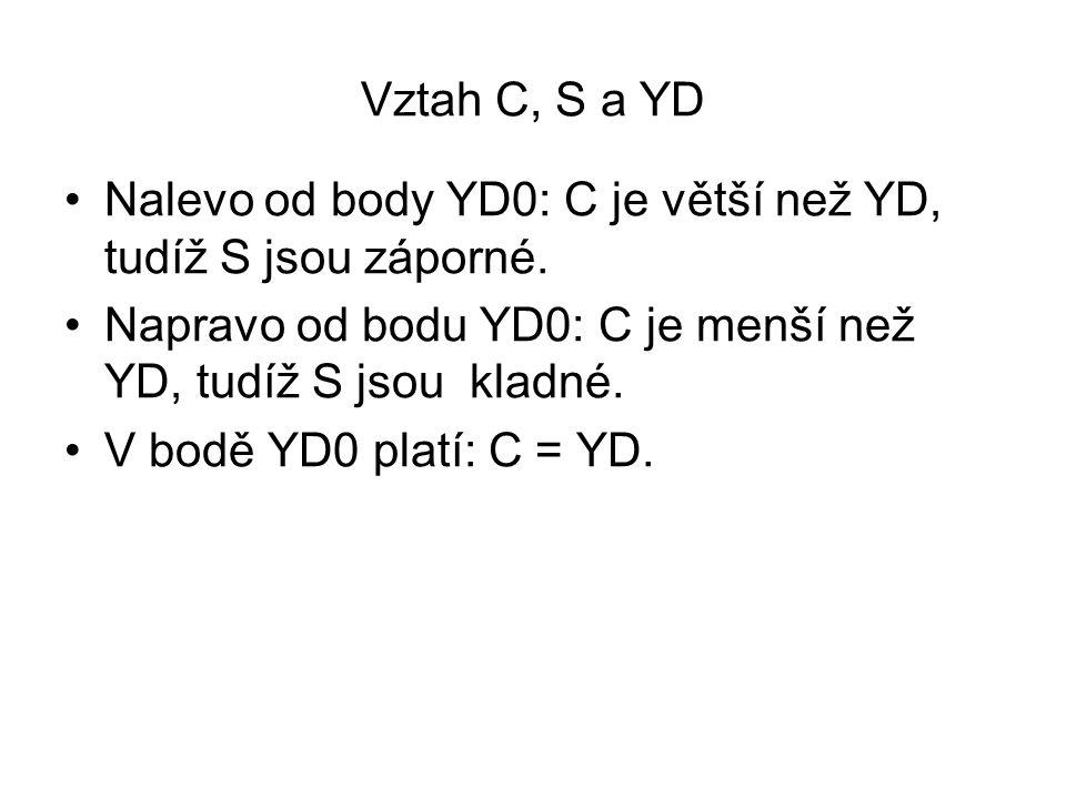 Vztah C, S a YD Nalevo od body YD0: C je větší než YD, tudíž S jsou záporné. Napravo od bodu YD0: C je menší než YD, tudíž S jsou kladné.