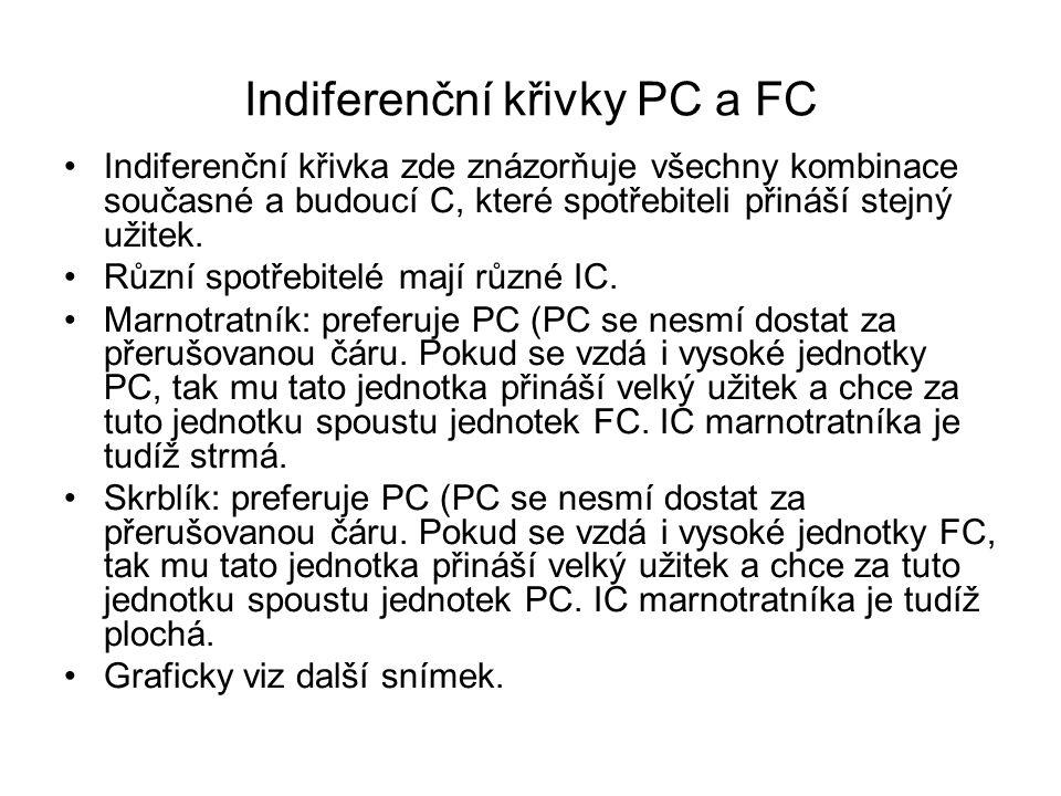 Indiferenční křivky PC a FC