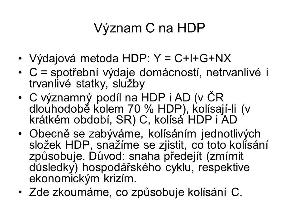 Význam C na HDP Výdajová metoda HDP: Y = C+I+G+NX