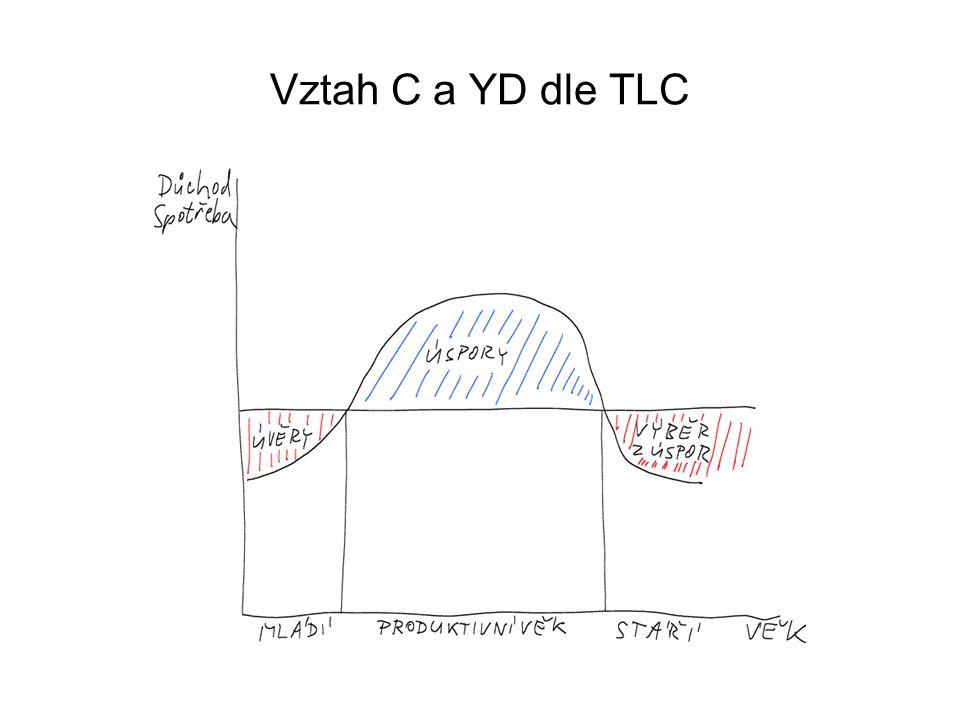 Vztah C a YD dle TLC