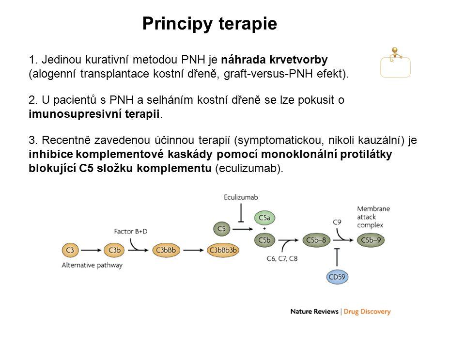 Principy terapie 1. Jedinou kurativní metodou PNH je náhrada krvetvorby (alogenní transplantace kostní dřeně, graft-versus-PNH efekt).