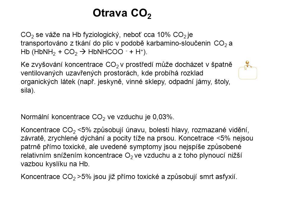 Otrava CO2