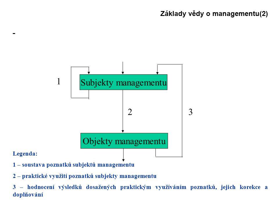 1 Subjekty managementu 2 3 Objekty managementu