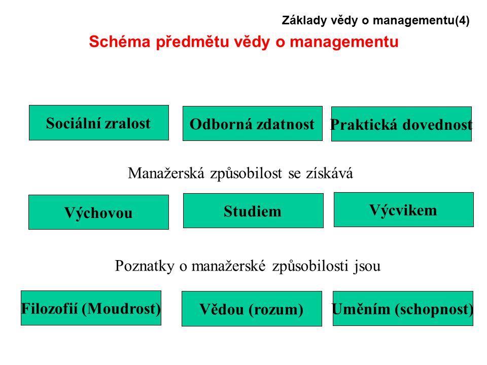 Schéma předmětu vědy o managementu