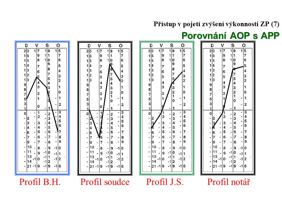 Přístup v pojetí zvýšení výkonnosti ZP (7) Porovnání AOP s APP