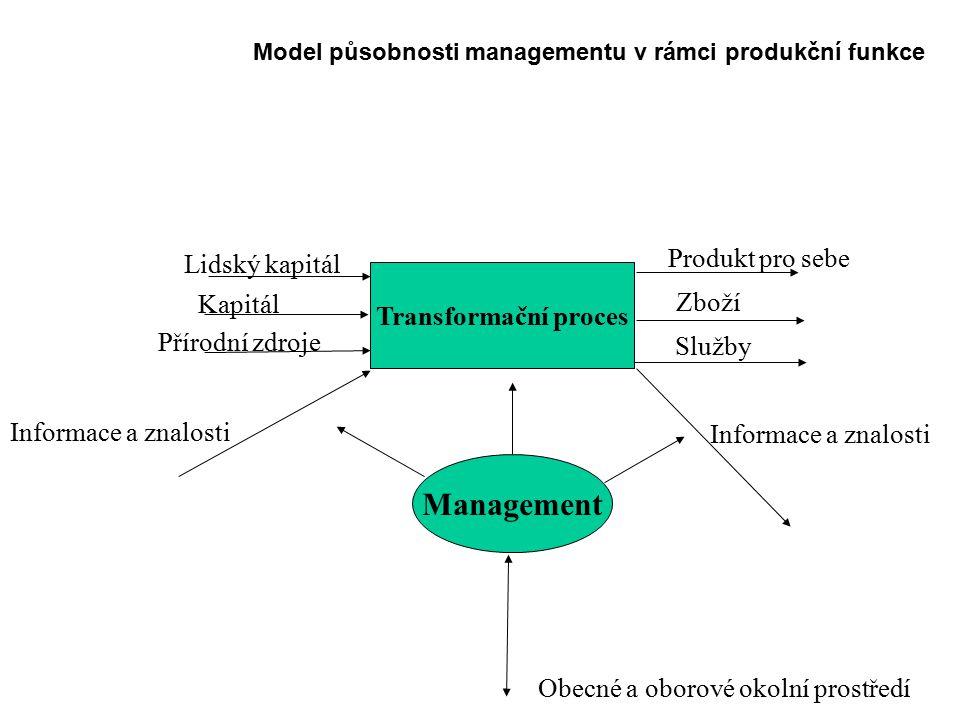 Management Produkt pro sebe Lidský kapitál Transformační proces