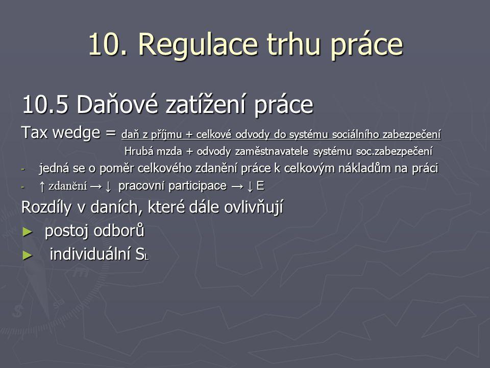 10. Regulace trhu práce 10.5 Daňové zatížení práce