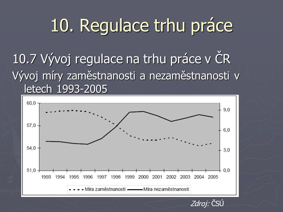 10. Regulace trhu práce 10.7 Vývoj regulace na trhu práce v ČR