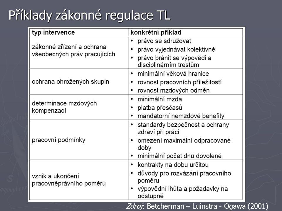 Příklady zákonné regulace TL