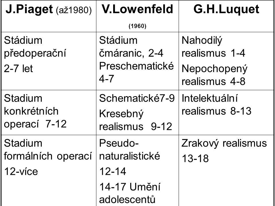 J.Piaget (až1980) V.Lowenfeld (1960) G.H.Luquet Stádium předoperační