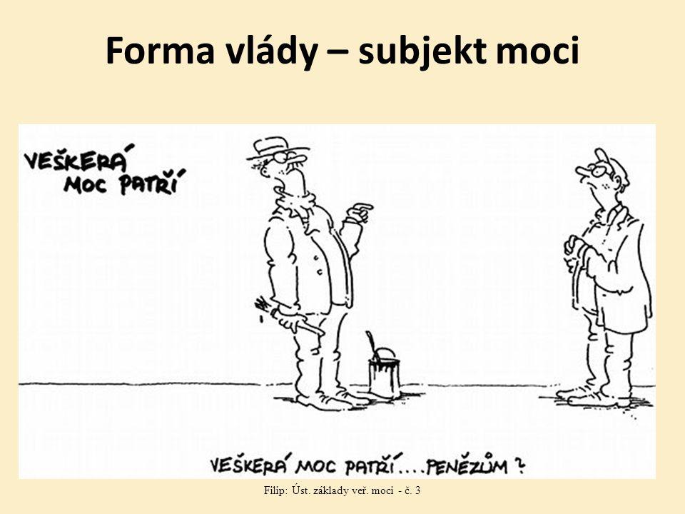Forma vlády – subjekt moci