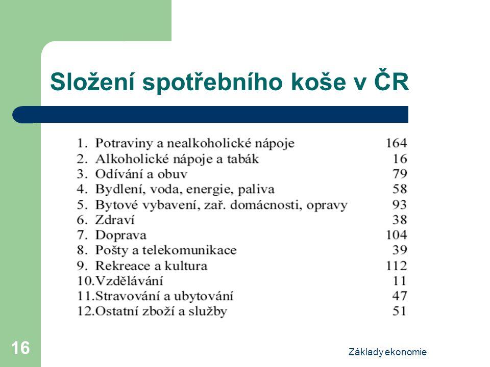 Složení spotřebního koše v ČR