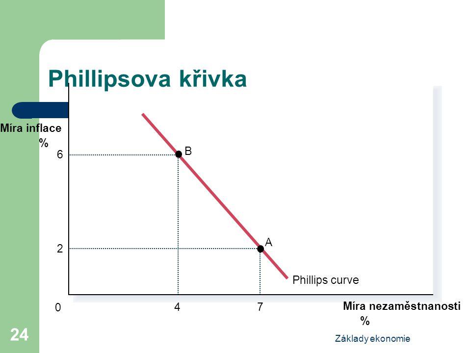 Phillipsova křivka Phillips curve Míra inflace % 4 B 6 7 A 2