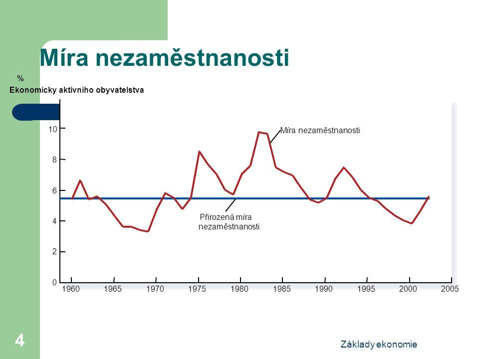 Míra nezaměstnanosti Základy ekonomie %