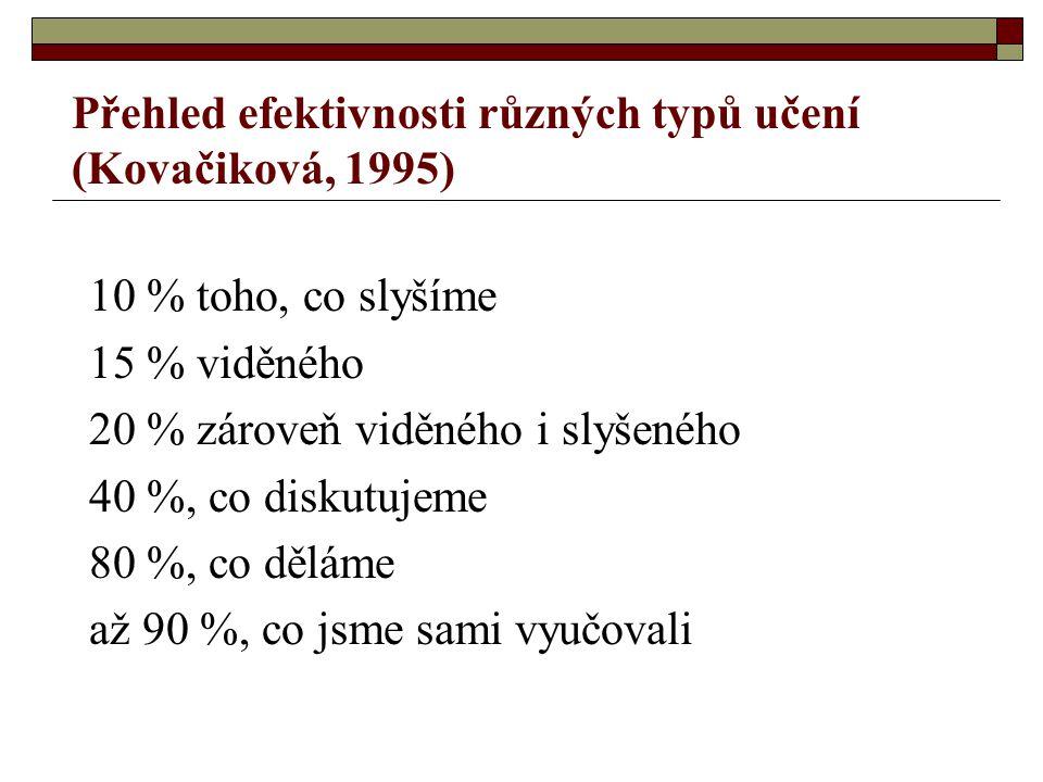 Přehled efektivnosti různých typů učení (Kovačiková, 1995)