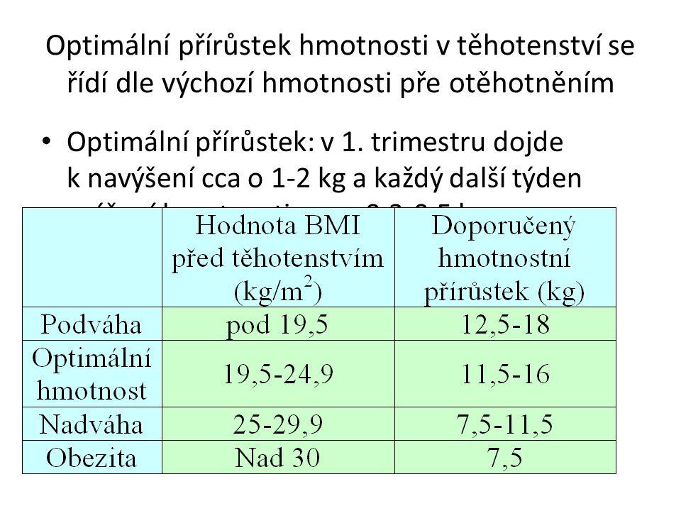 Optimální přírůstek hmotnosti v těhotenství se řídí dle výchozí hmotnosti pře otěhotněním