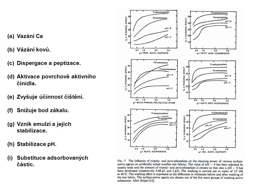 Vazání Ca Vázání kovů. Dispergace a peptizace. Aktivace povrchově aktivního činidla. Zvyšuje účinnost čištění.