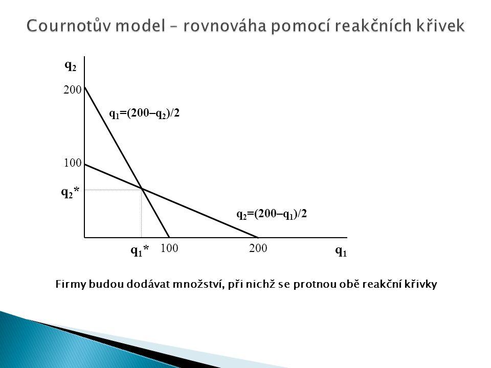 Cournotův model – rovnováha pomocí reakčních křivek
