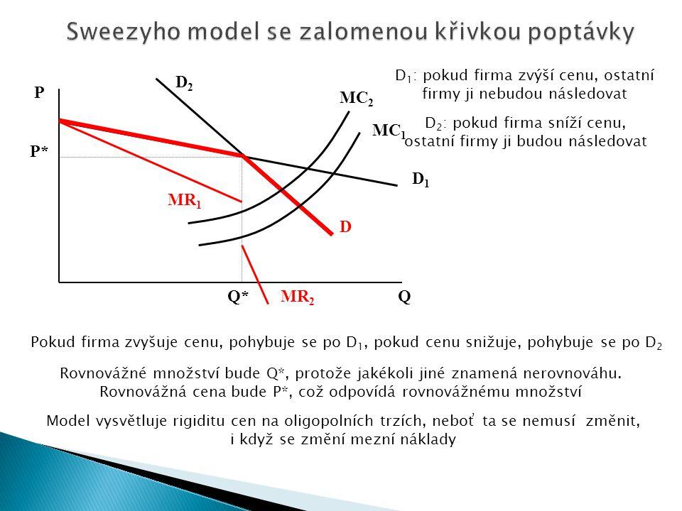 Sweezyho model se zalomenou křivkou poptávky