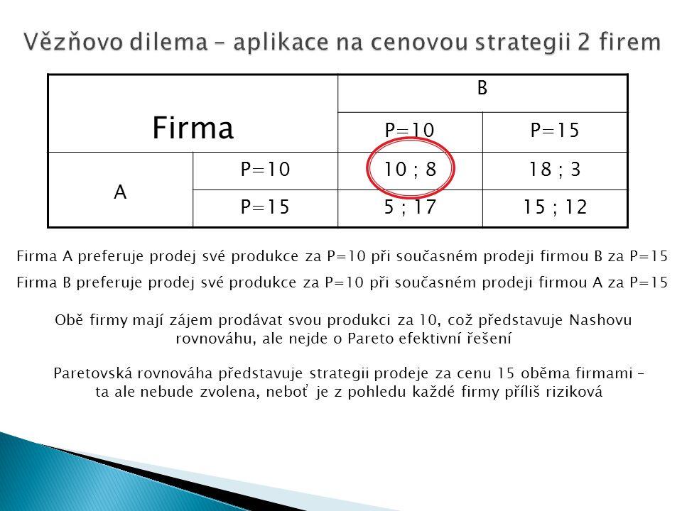 Vězňovo dilema – aplikace na cenovou strategii 2 firem